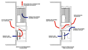 Flusso con free-cooling